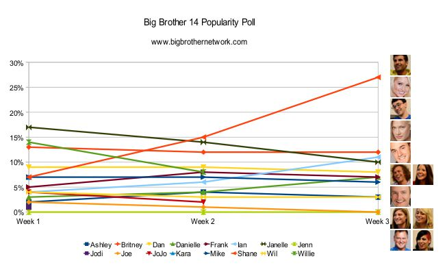 Big Brother 14 popularity poll