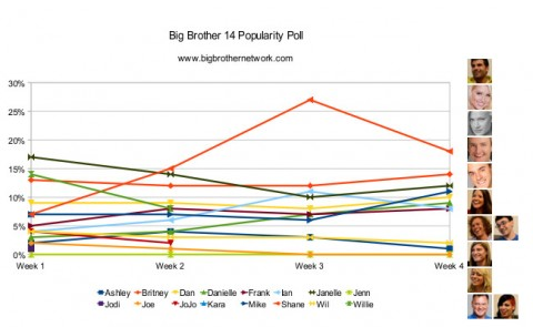 Big Brother 14 - Week 4 Popularity Poll results