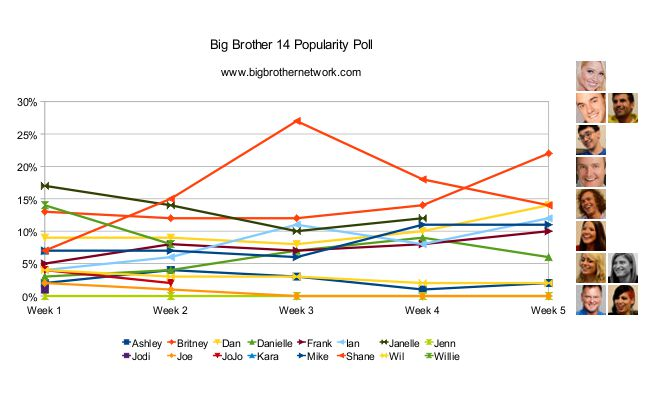 Big Brother 14 - Week 5 Popularity Poll results
