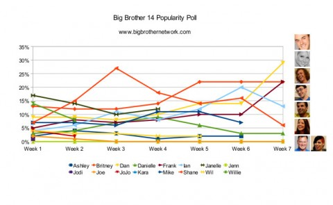 Big Brother 14 Week 7 popularity poll