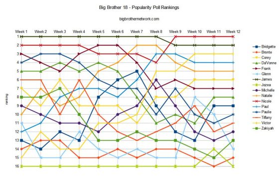 Big Brother 18 - Popularity Poll rankings all season