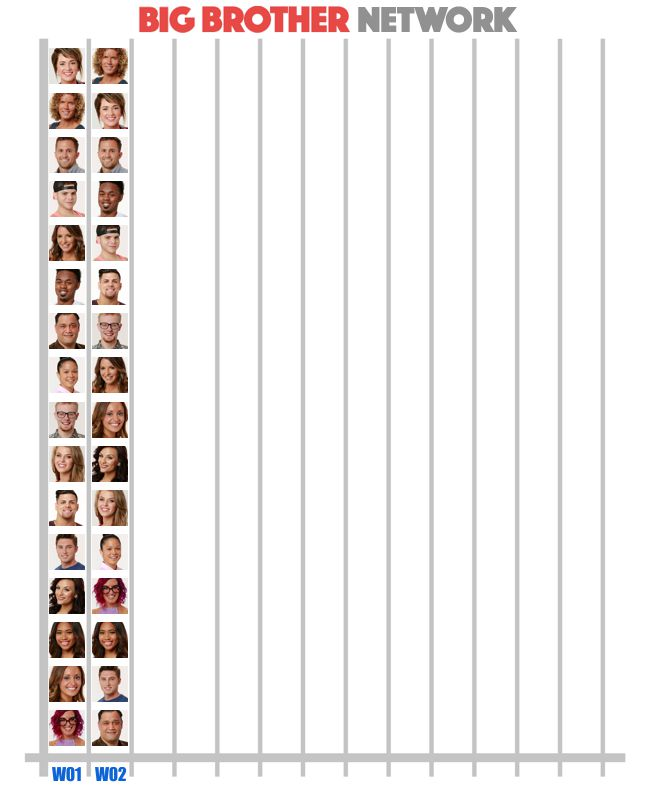 Week 2 Popularity Poll results on Big Brother 20