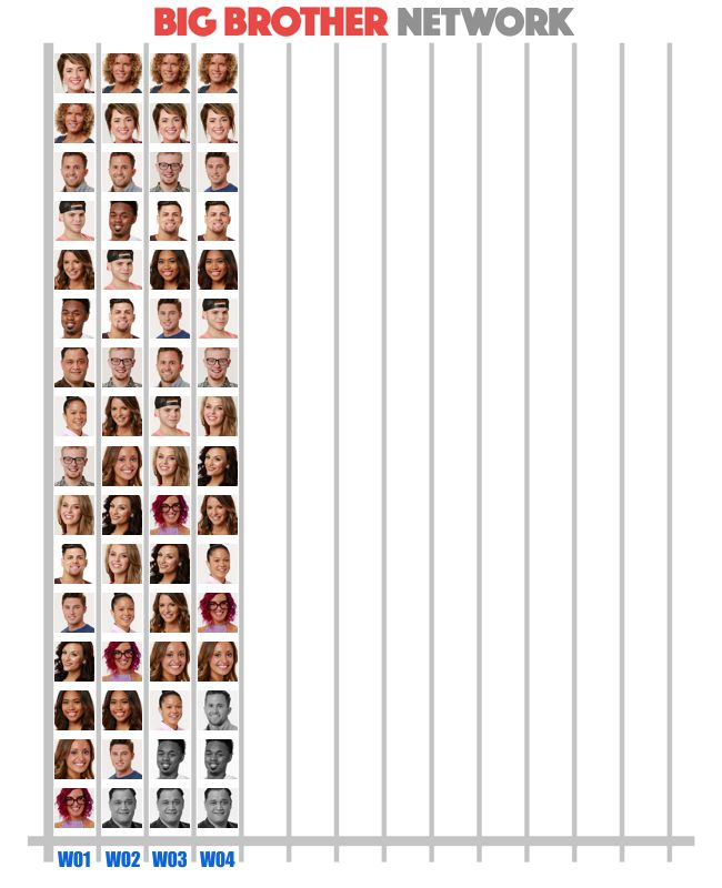 Popularity Poll Week 4 of Big Brother 20