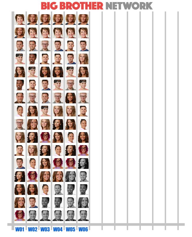 Pop poll results in Week 6 of Big Brother 20