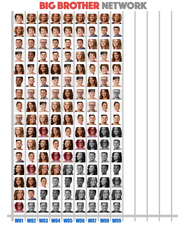 Popularity Poll results from Week 9 of Big Brother 20