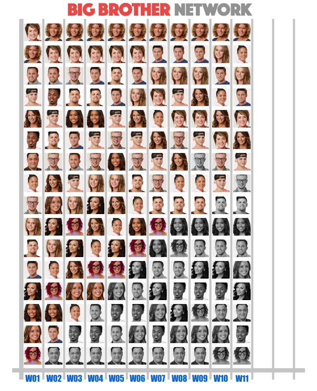 Popularity Poll results from Week 11 of Big Brother 20